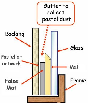 mounting-construction-of-pastels-and-charcoal-paintings