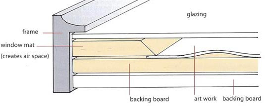 sectional-view-picture-frame-window-mat-and-other-components