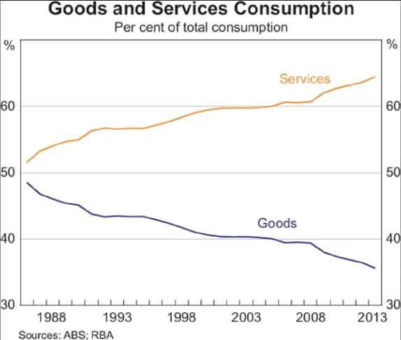 australia-decline-as-a-manufacturer