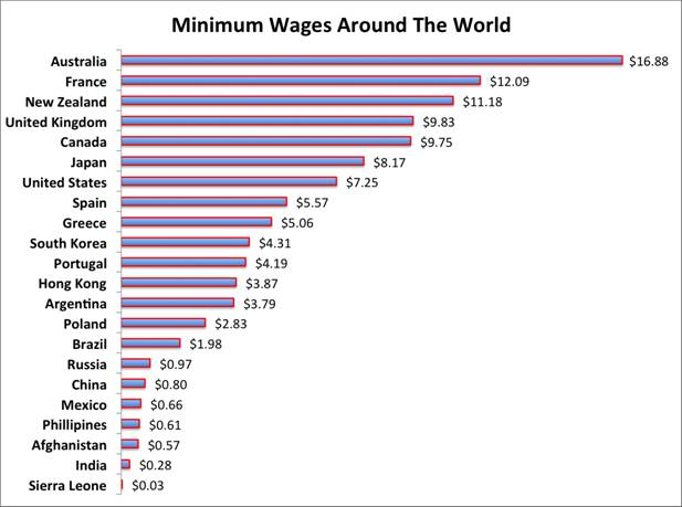 australia-minimum-wages-compared-to-other