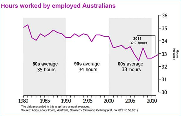 hours-worked-by-australian-workers